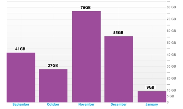 Time Warner Internet Data Usage