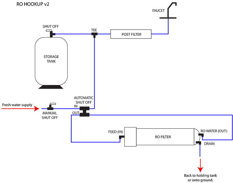 water filtration system  updated 8  25  13