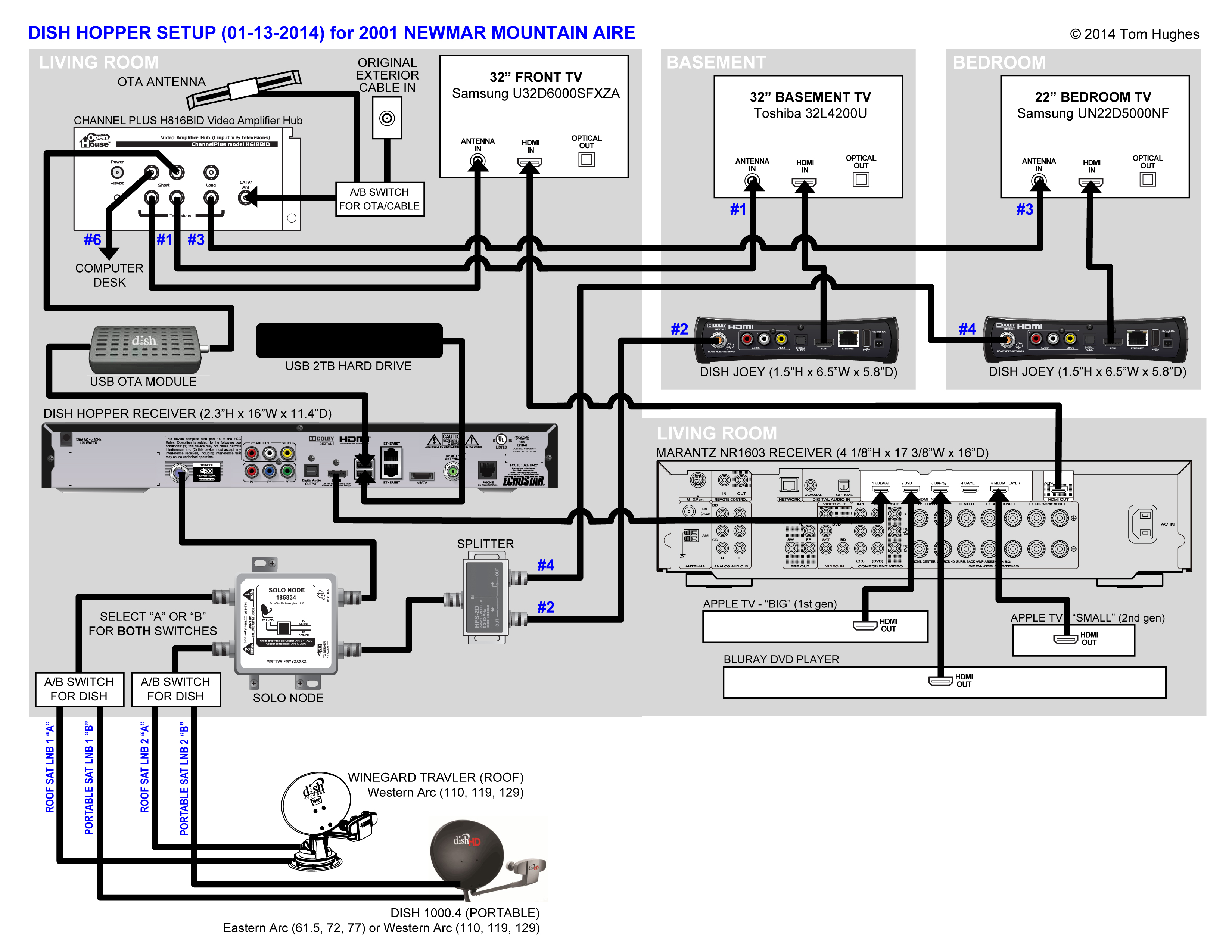 dish receiver hook up diagram