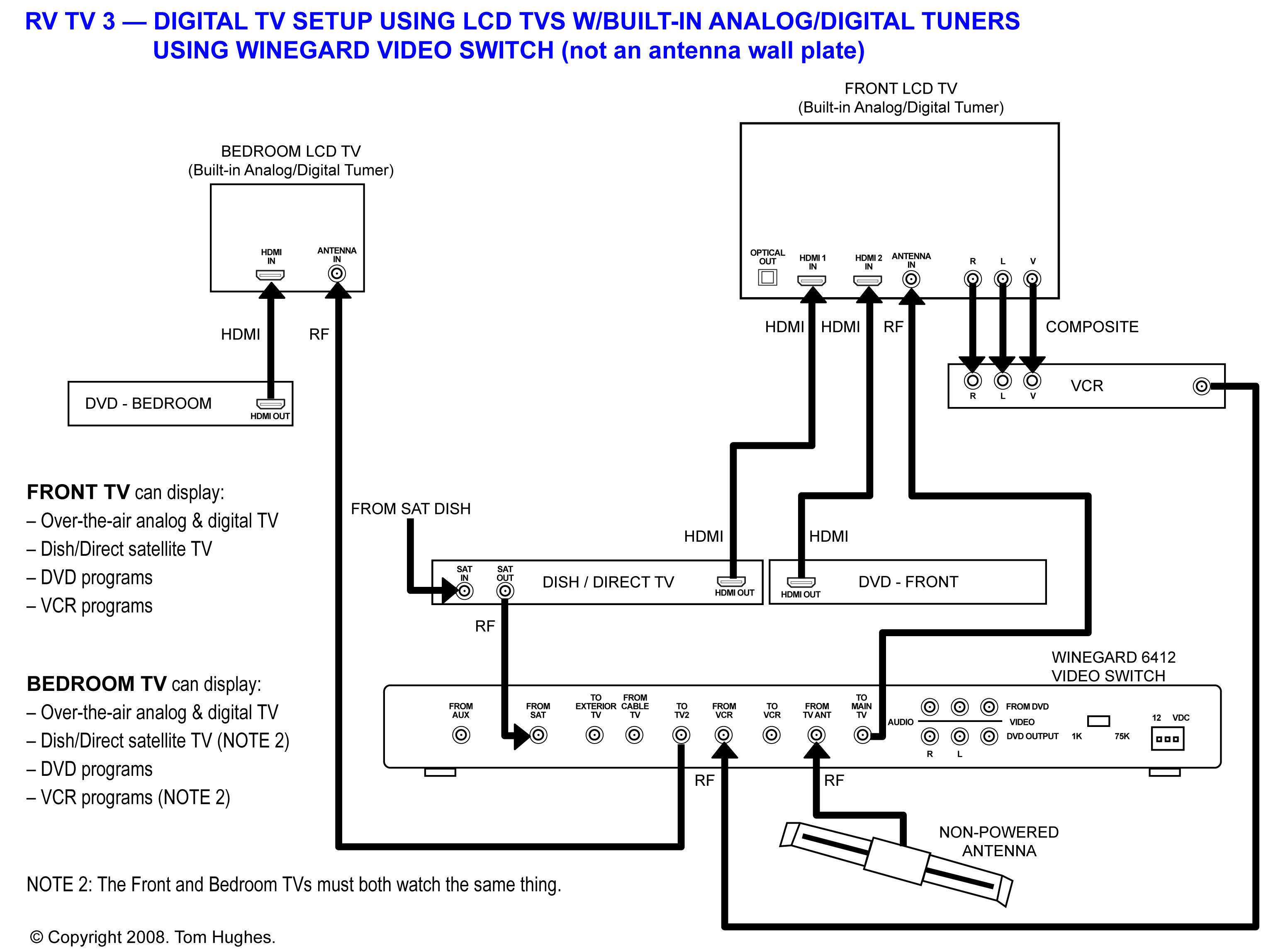 How To Connect 2 Tvs To One Dish Network Receiver Wiring Diagram from rvseniormoments.files.wordpress.com