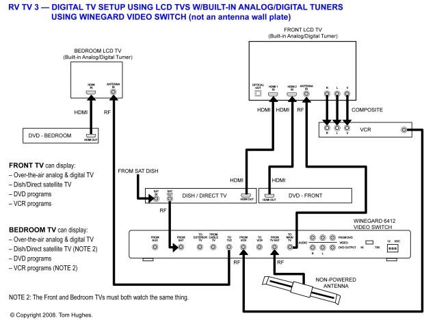 Winegard Digital Rv Setup Without Av Receiver on Dish Work Hopper Installation Diagram