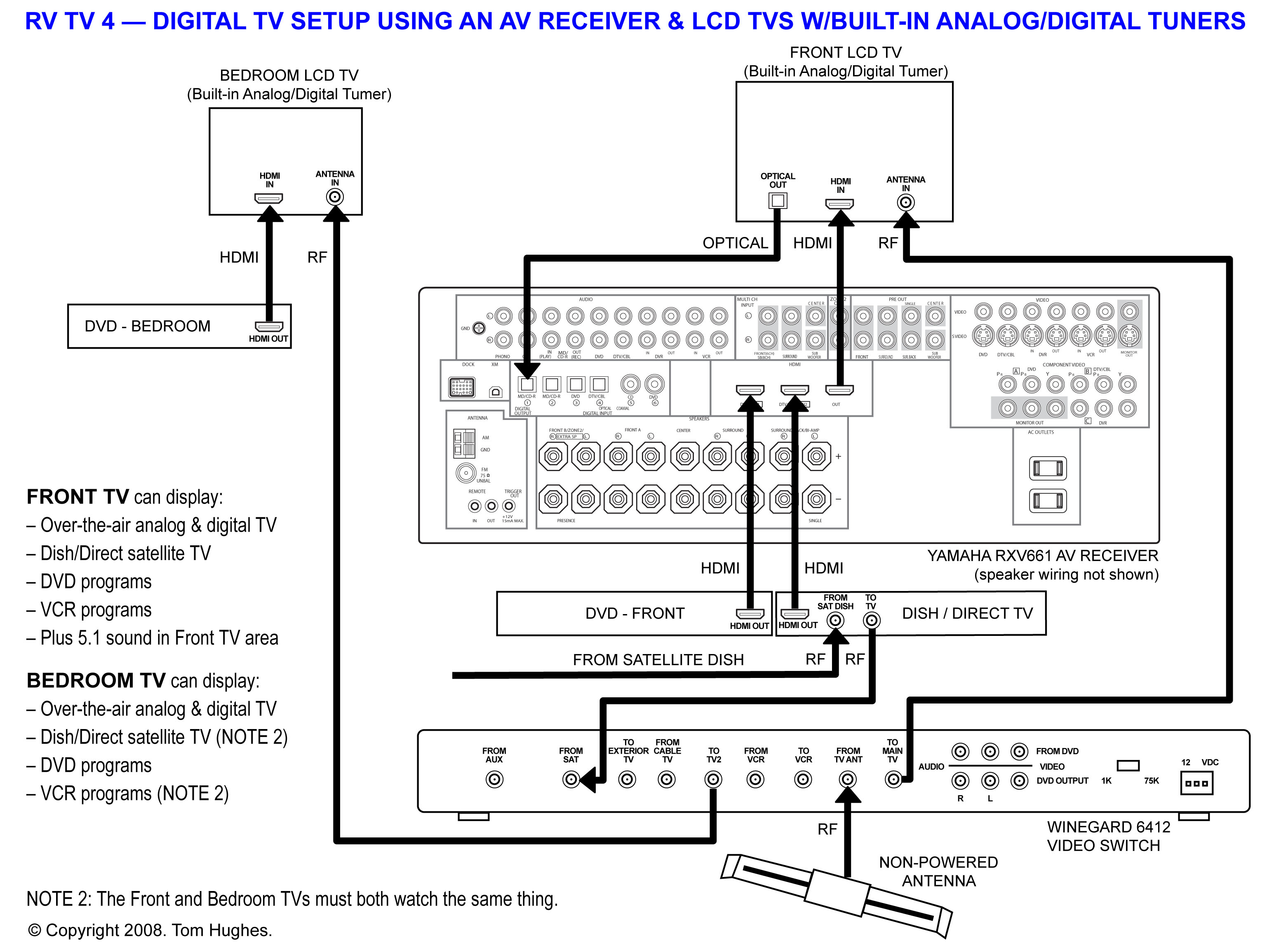 Tv Antenna Wiring Diagram Another Blog About 79 Corvette Winegard Assembly Digital
