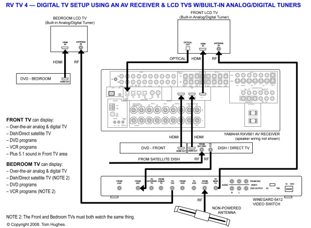 04_Winegard_6412_Digital_RV_Setup_AV_RECEIVER