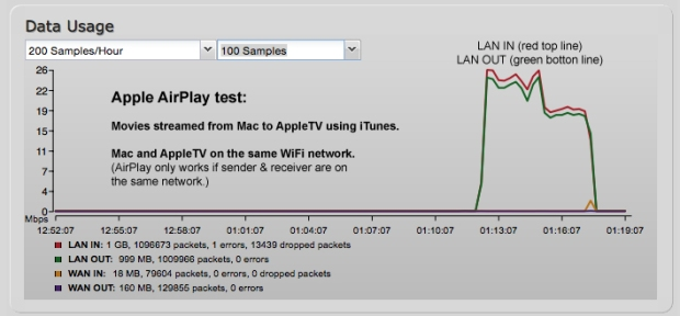 Apple AirPlay Data Stream