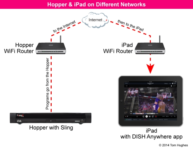 Hopper & iPad on Different Networks