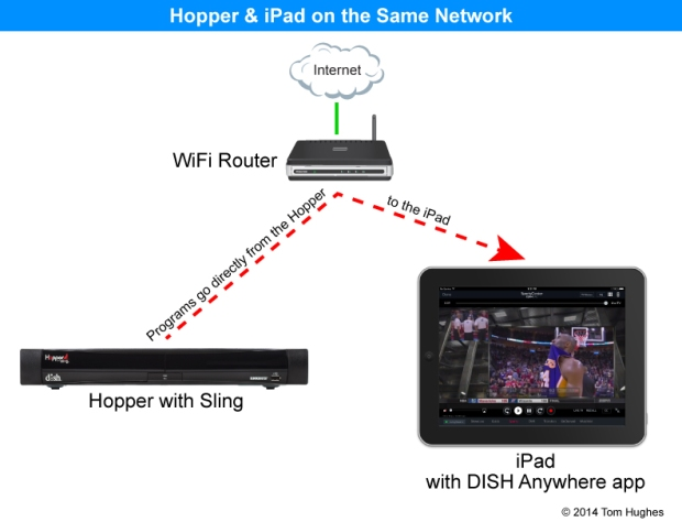 Hopper & iPad - Same Network