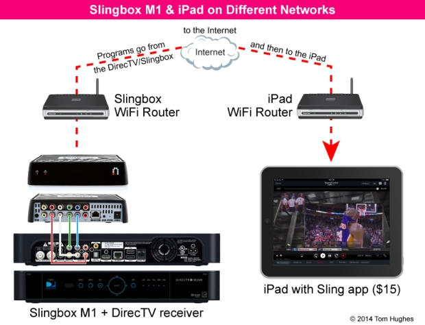 Slingbox M1 - Different Networks