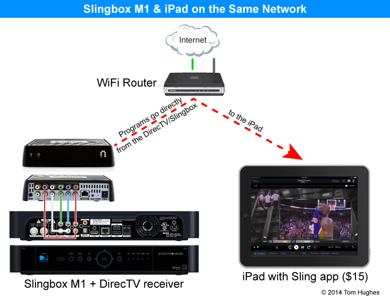 How do i hook up my slingbox wirelessly