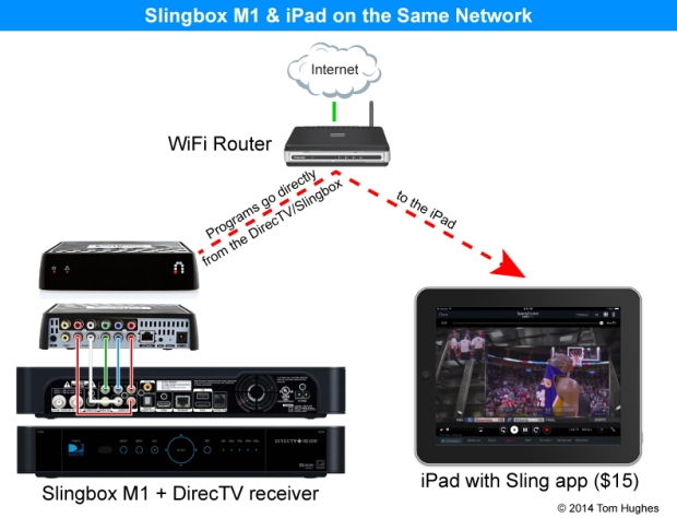 Slingbox M1 - Same Network