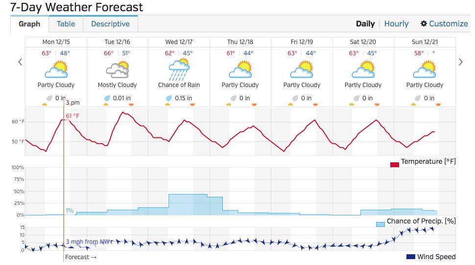 December 15 - 21 Forecast