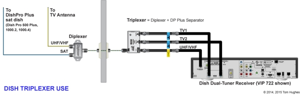 Triplexer Use