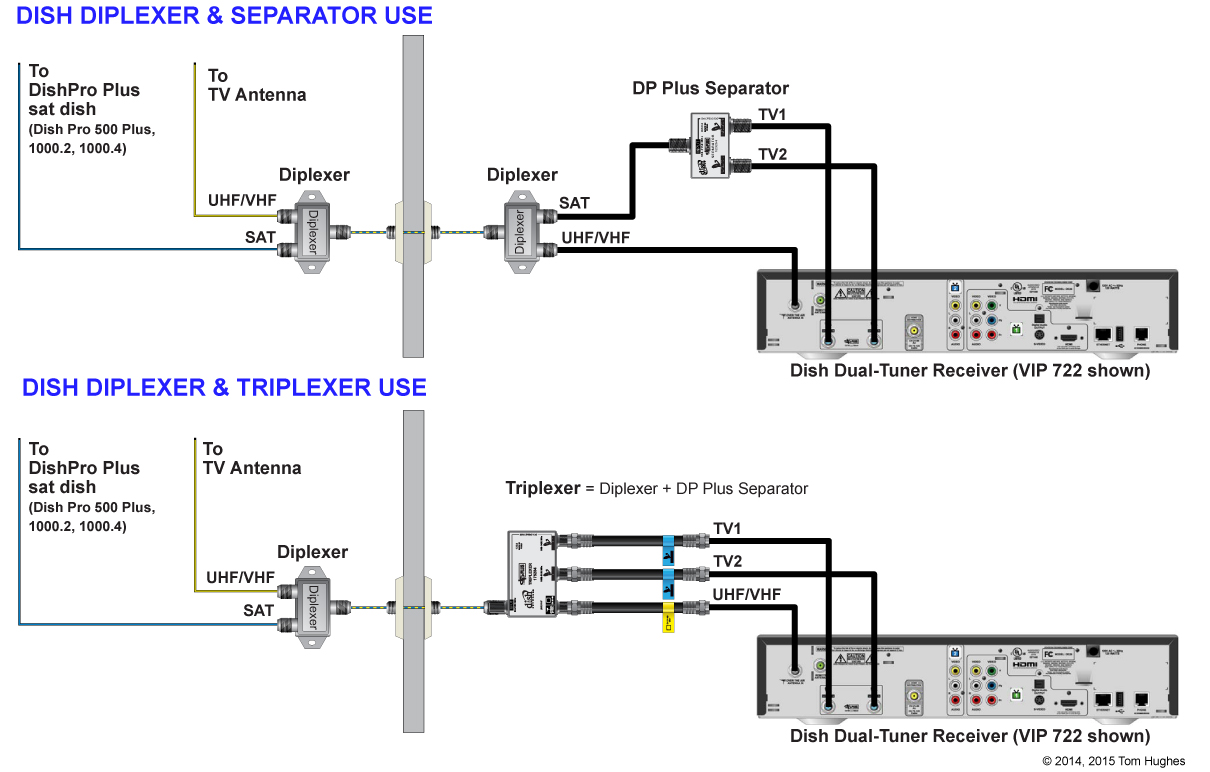 diplexers triplexers separators and the winegard g2 rvseniormoments rh rvseniormoments com dish network dual receiver setup diagram Dish LNB Cable Wiring Diagrams
