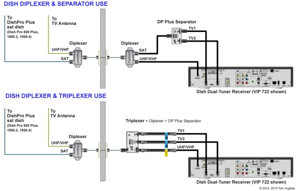 Diplexers, Triplexers, and Separators
