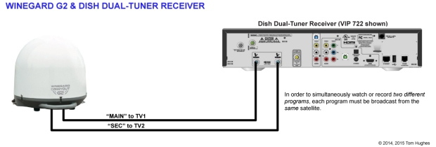 Winegard G2 & DISH 722 Receiver