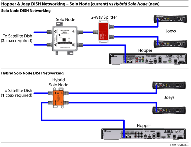 DISH TV RV Network Diagrams - Page 9 - iRV2 Forums | Wiring Schematic Of Dish |  | iRV2 Forums