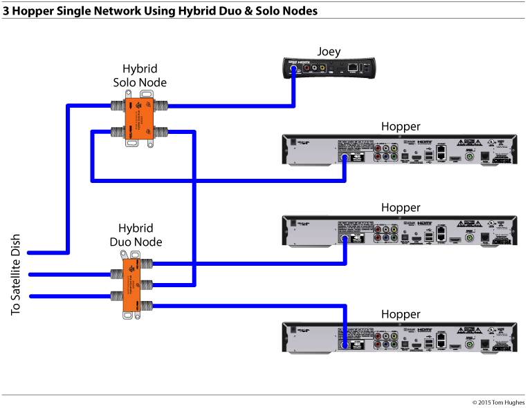 3Three Hoppers Single Network using Hybrid Duo Nodes – Dish Network Hopper Sling Wiring Diagram