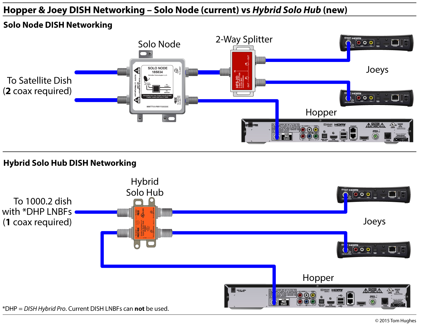 Dish Hybrid Equipment  U2014 Simplifying Rv Networking