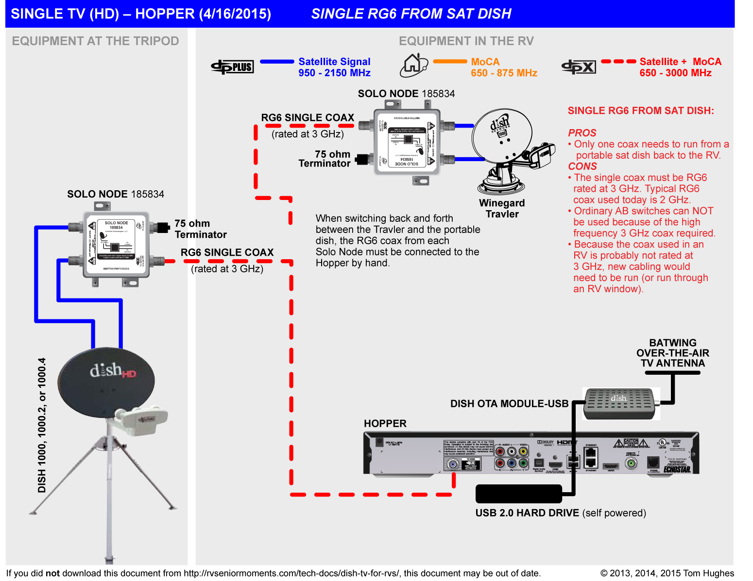 dishtv wiring diagram wiring diagram schemes wiring diagram for tv antennas  outdoor dish tv for rvs