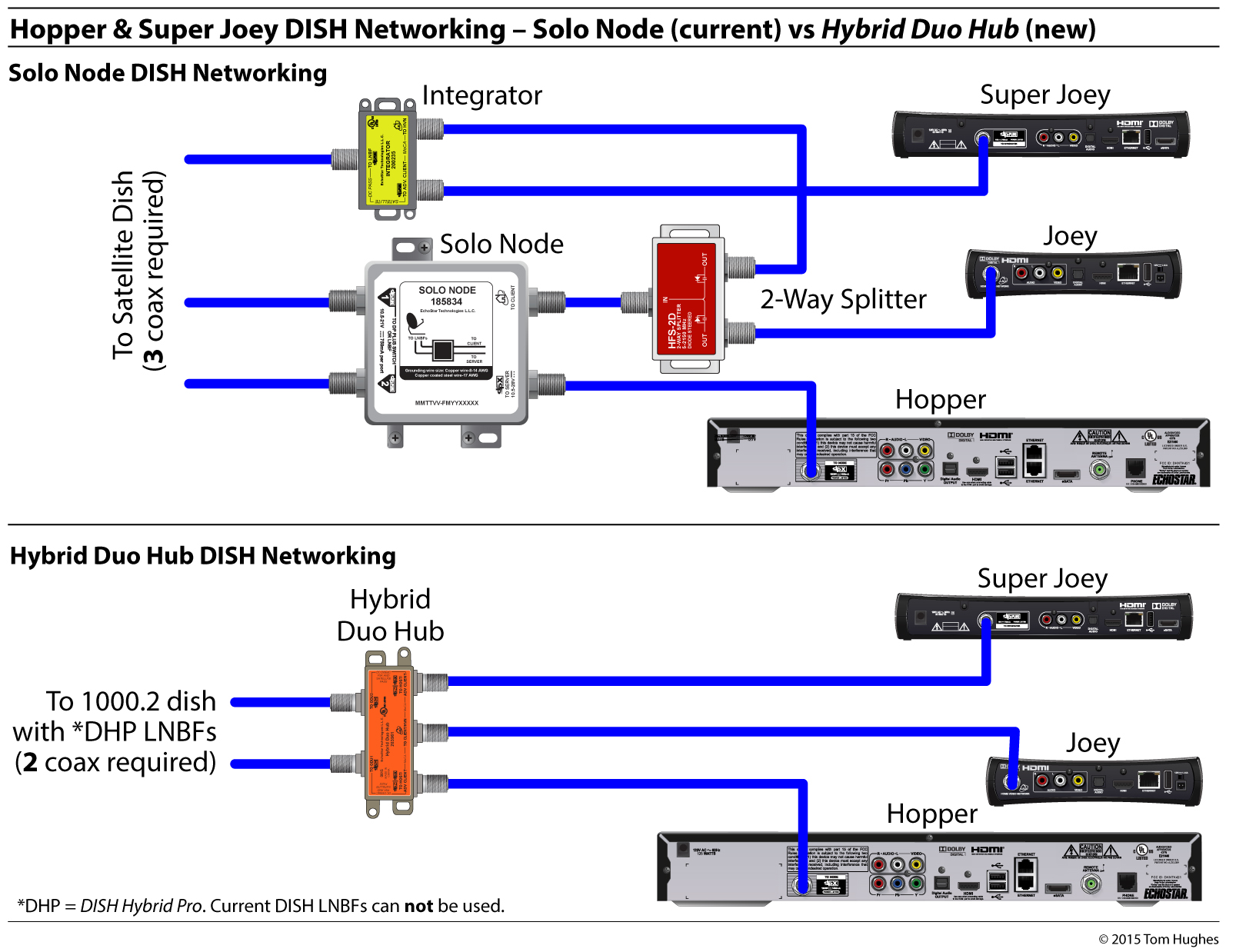 2 hopper superjoey solo node vs solo hub dish hybrid equipment simplifying rv networking rvseniormoments Dish Network Wiring Diagrams at edmiracle.co