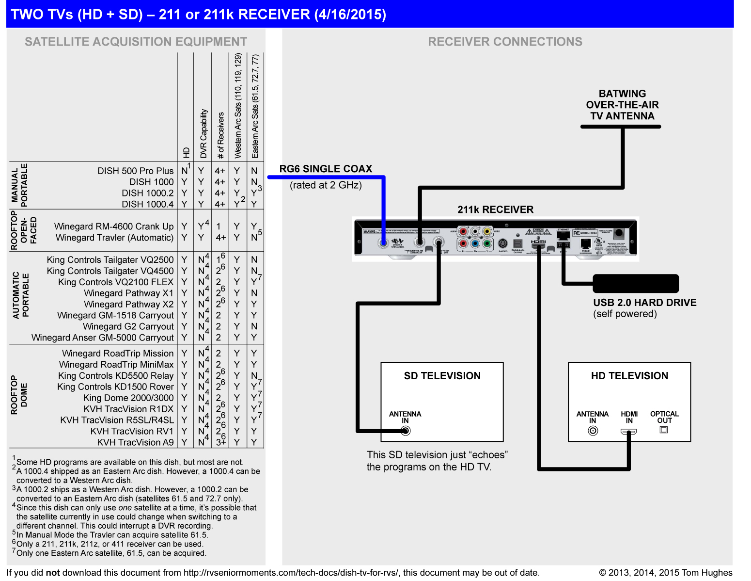 Dish Twotvs K Hdsd Dpi on Dish Work Hopper Wiring Diagram 3