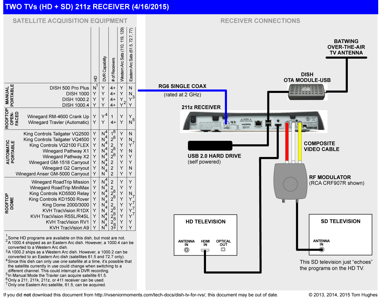 dish 722k receiver wiring diagrams dish tv for rvs | rvseniormoments dish 4 wally wiring diagrams