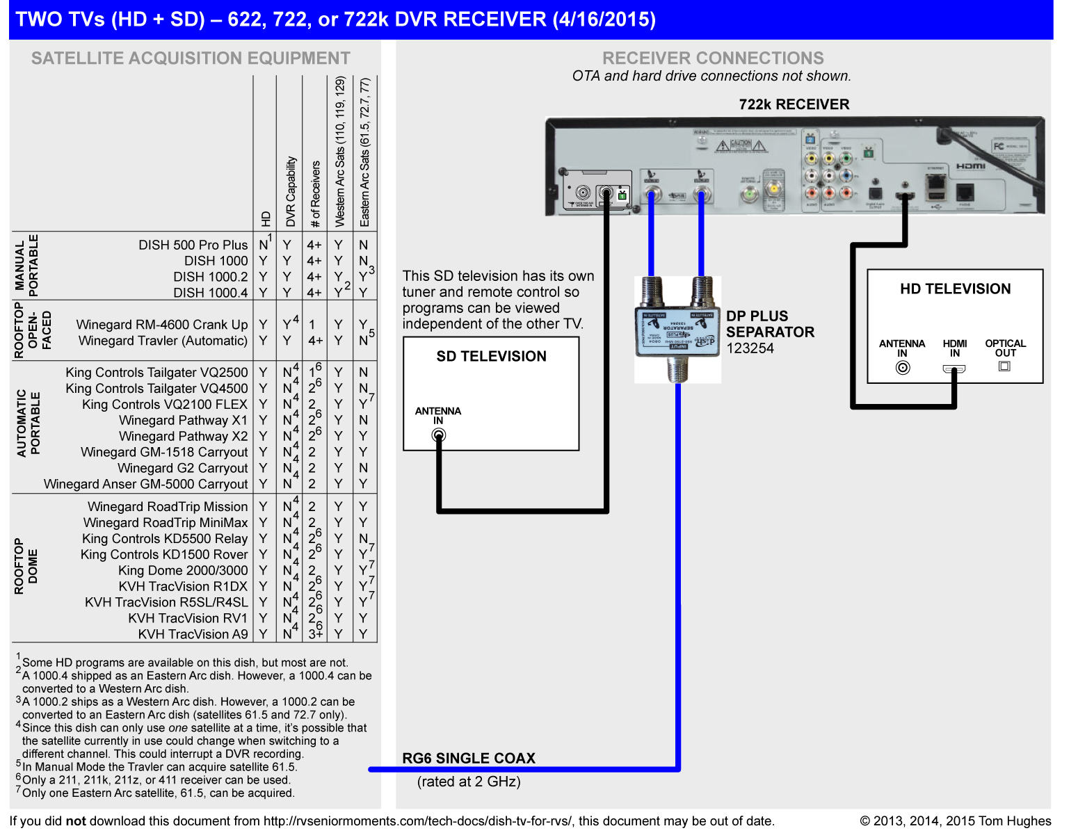 Dish Vip Wiring Diagram Wiring Diagrams