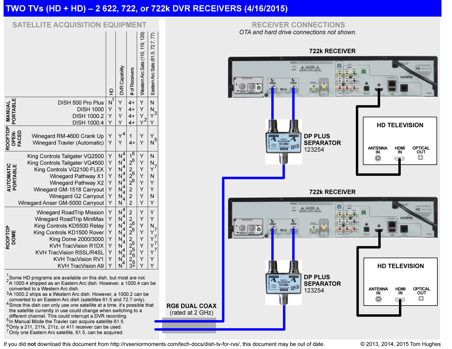 dish network 722k wiring diagram dish wiring diagrams online wiring diagram for dish network the wiring diagram