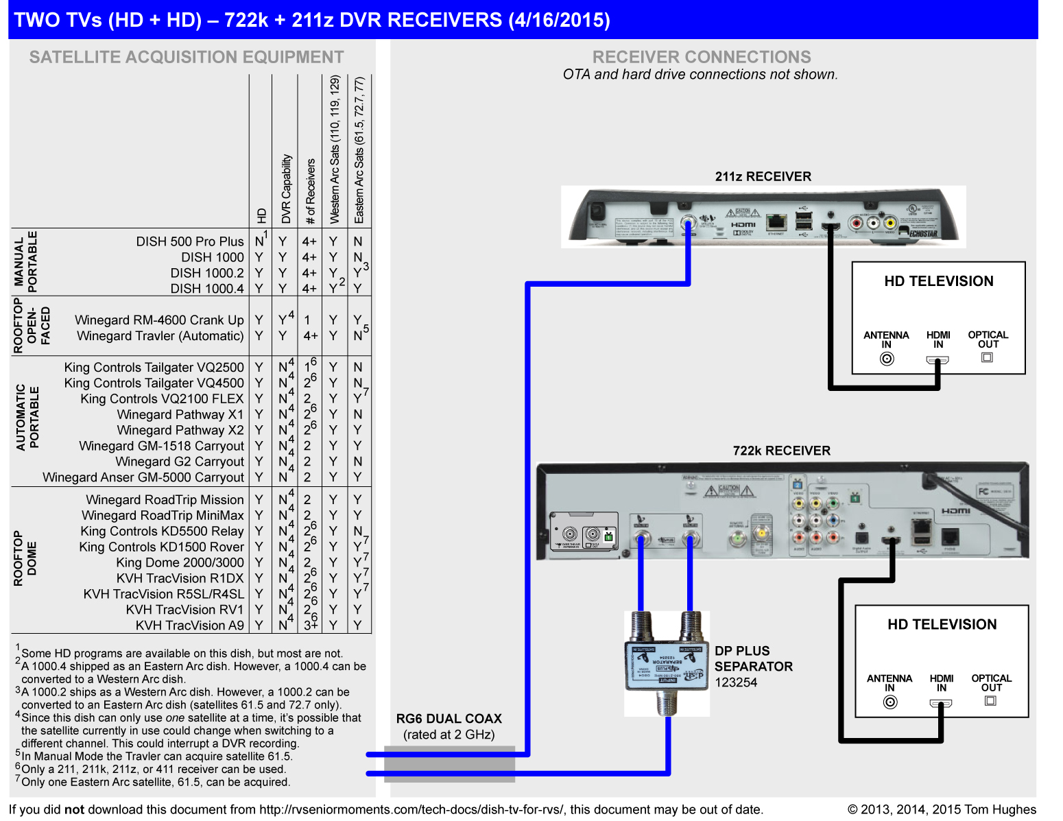 dish tv for rvs rvseniormoments dish network 722 wiring diagram