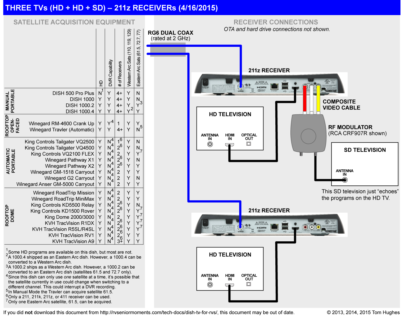winegard carryout wiring diagram