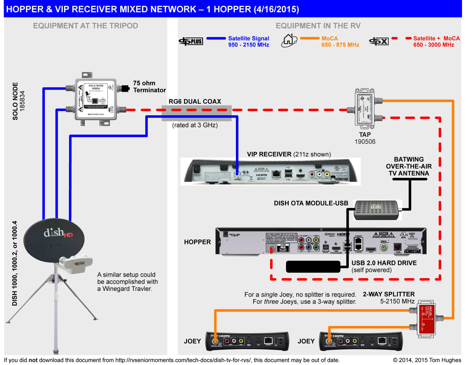 dish tv for rvs | rvseniormoments dish network wiring diagram 5 televisions #5