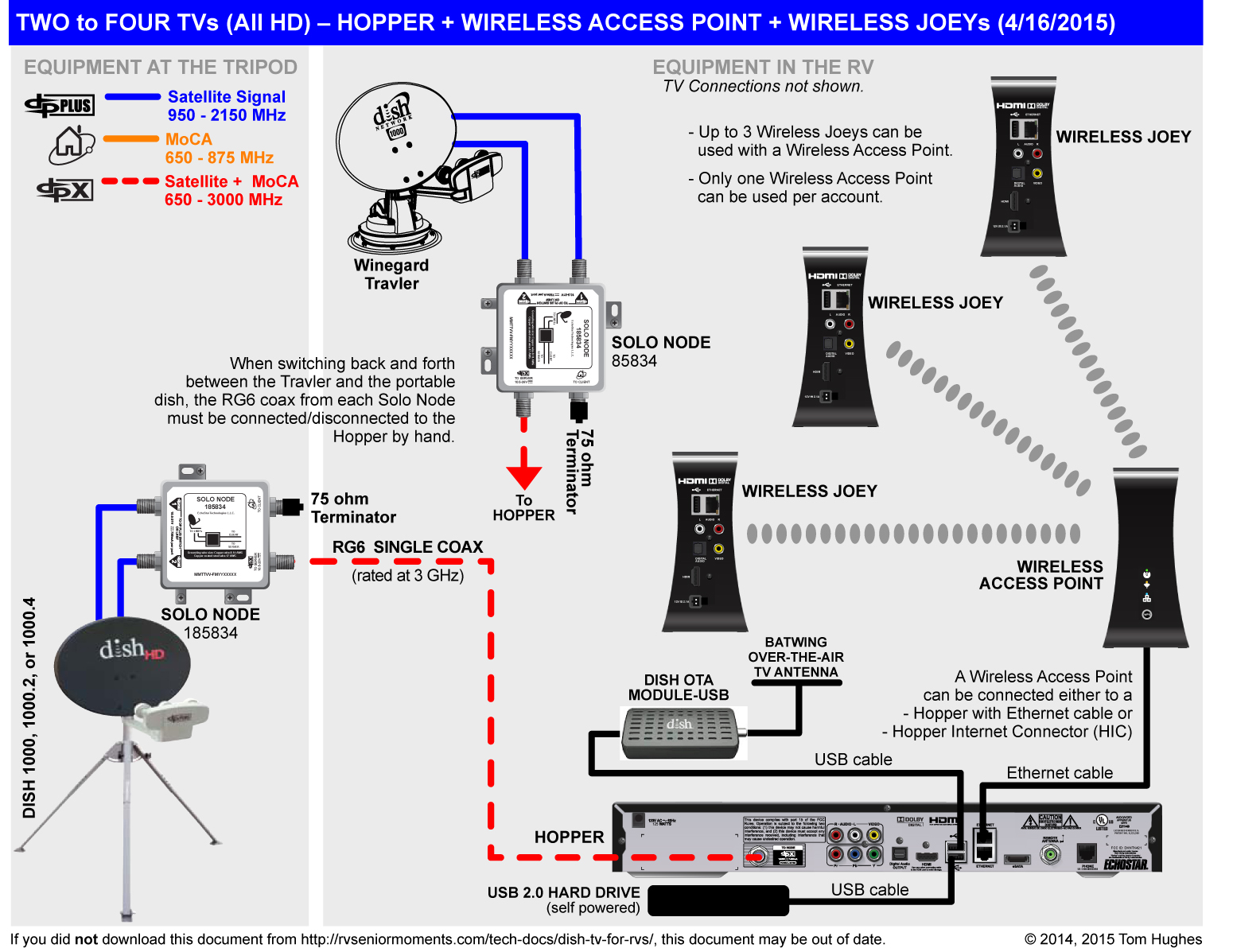 903_dish_hopper_wirelessjoey720dpi dish tv for rvs rvseniormoments dish wally wiring diagram at mr168.co