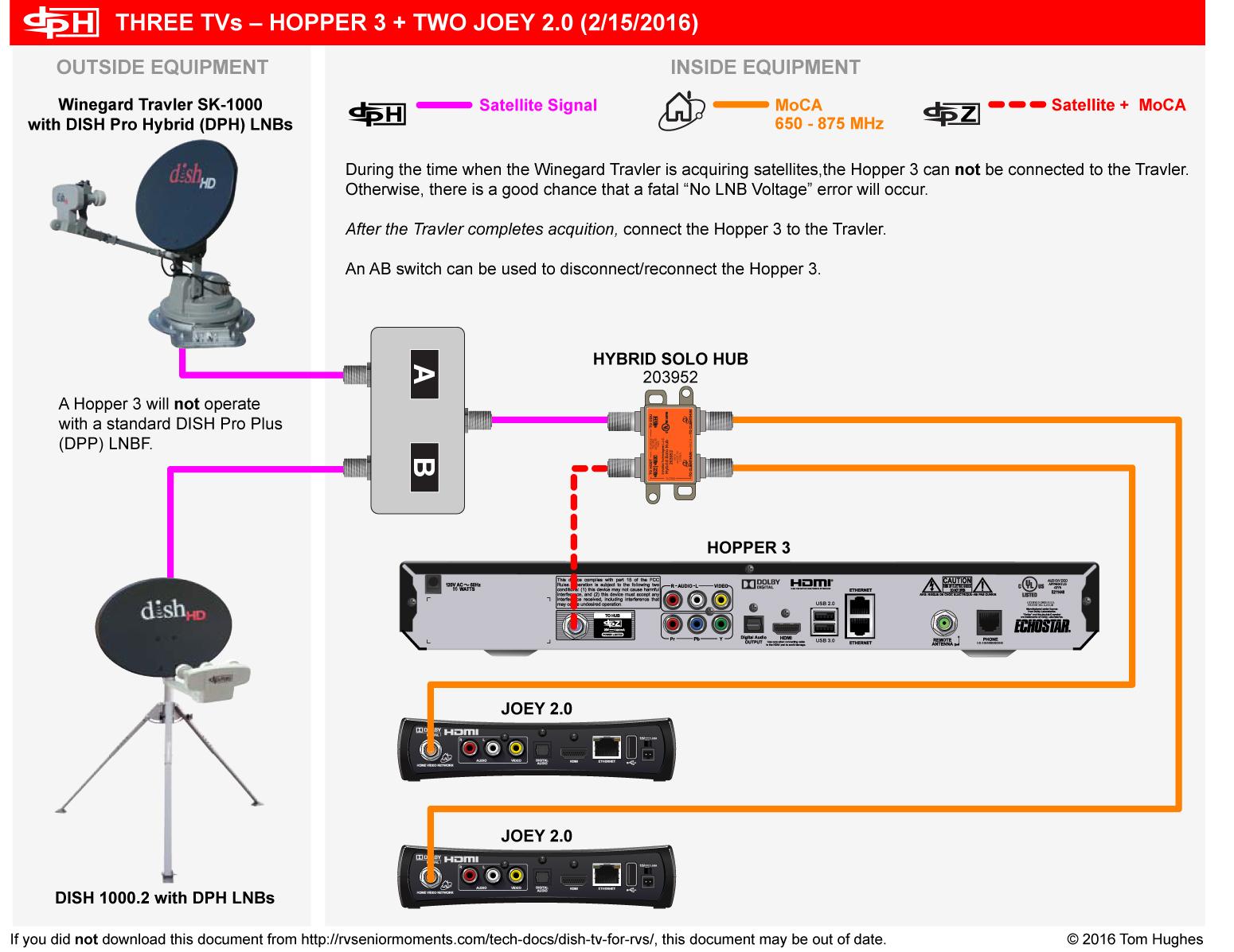 Dish 722 Wiring Diagram Blogs Network Diagrams Power Dishtv Connection Portal
