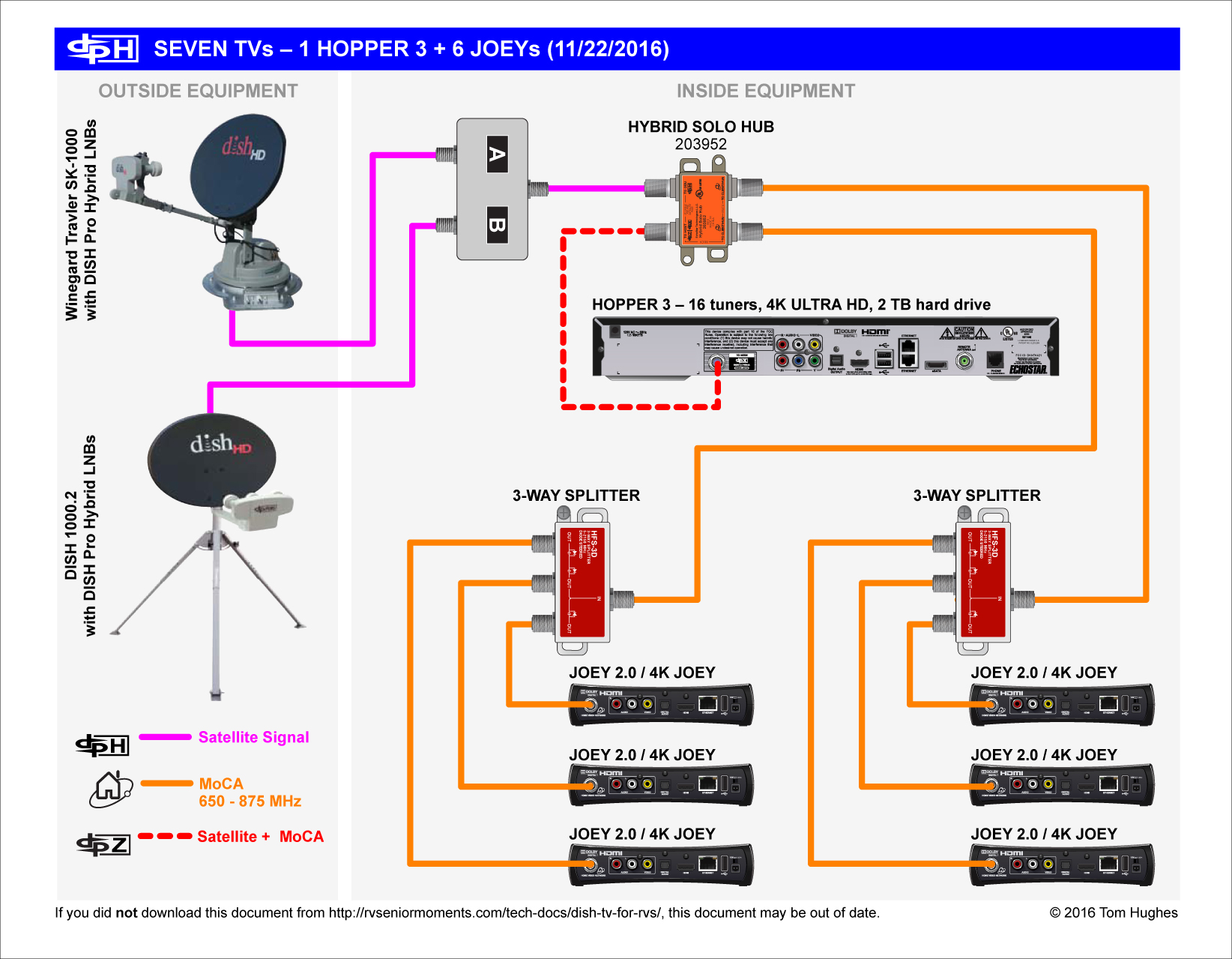 currently, the largest hopper 3 network can support 8 tvs (2 from the  hopper 3 + 7 joey 2 0s):