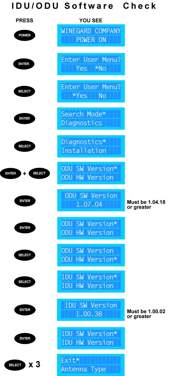 Swm Odu Wiring Diagram 7 Best Images Of Directv Swm Setup Diagram