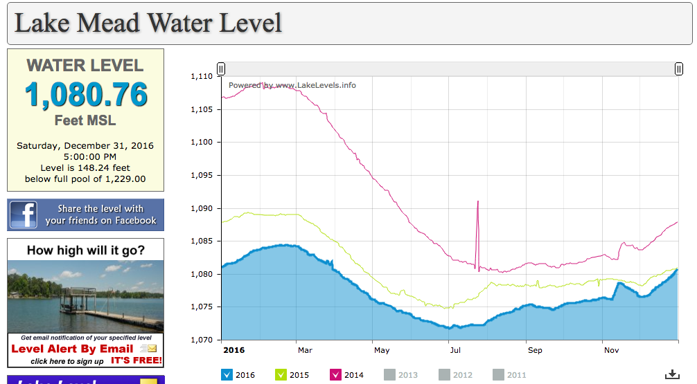 Current Lake Mead Level (Dec 2016)