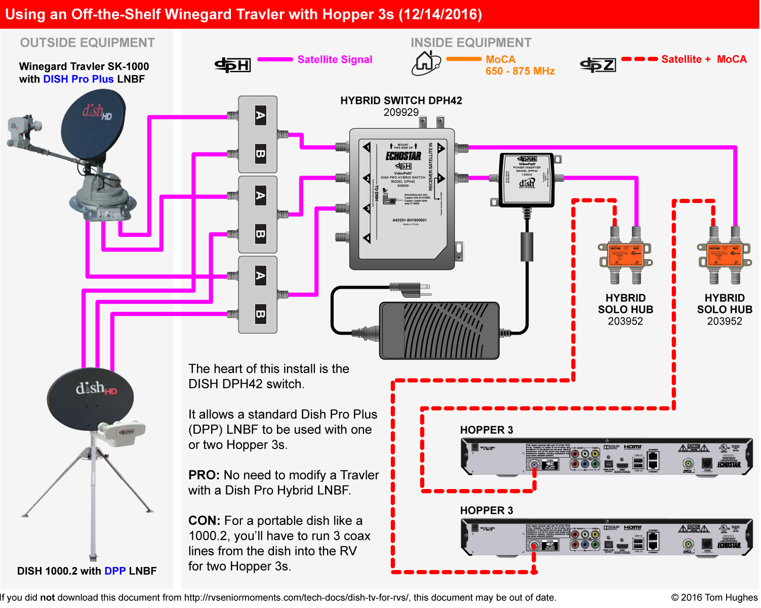 dish tv for rvs rvseniormoments winegard rv satellite wiring diagrams using a dph42 switch with a winegard travler (one hopper 3)