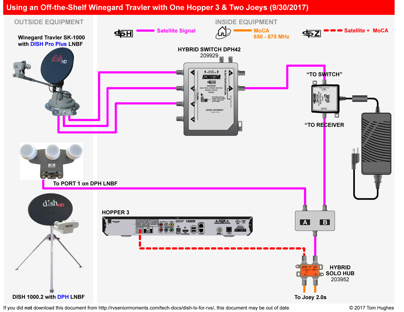 Selecting New Satellite System For Dish Networt
