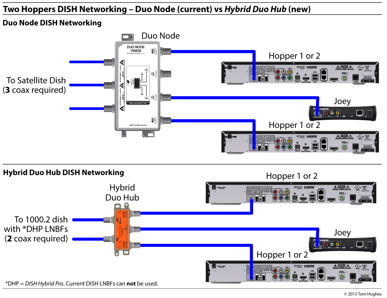 dish tv for rvs rvseniormomentsDishnet Wiring Diagram #14