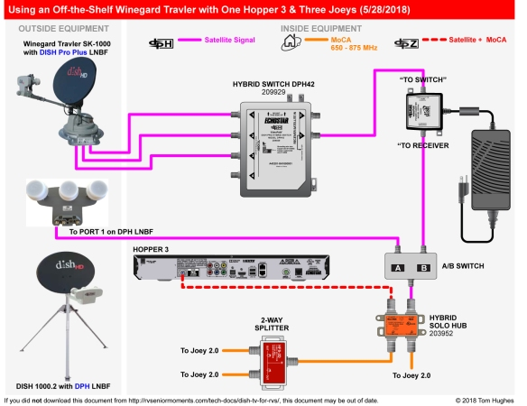 DISH TV for RVs | rvSeniorMoments | Winegard Rv Satellite Wiring Diagrams |  | rvSeniorMoments