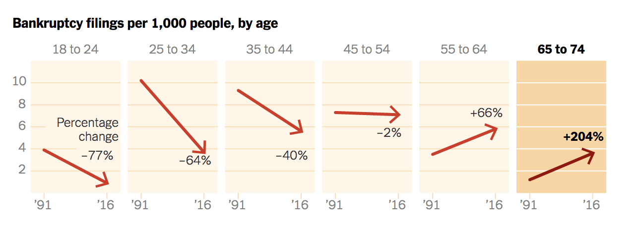 bankruptcies_by_age.png
