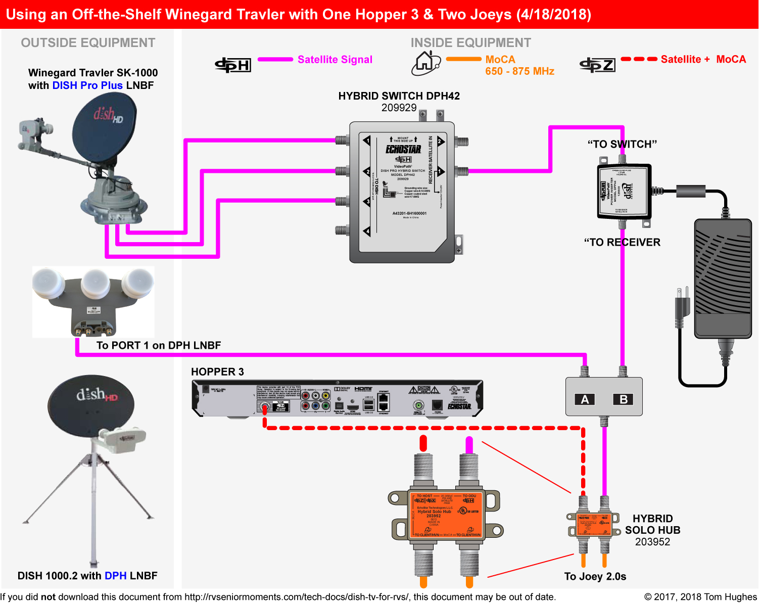 dish tv for rvs rvseniormoments Two Hoppers Wiring Diagram hopper wiring diagram wiring diagram